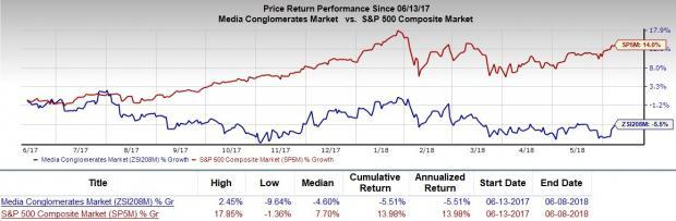 Is Time Warner (TWX) a great pick from the value investor's perspective right now? Read on to know more.