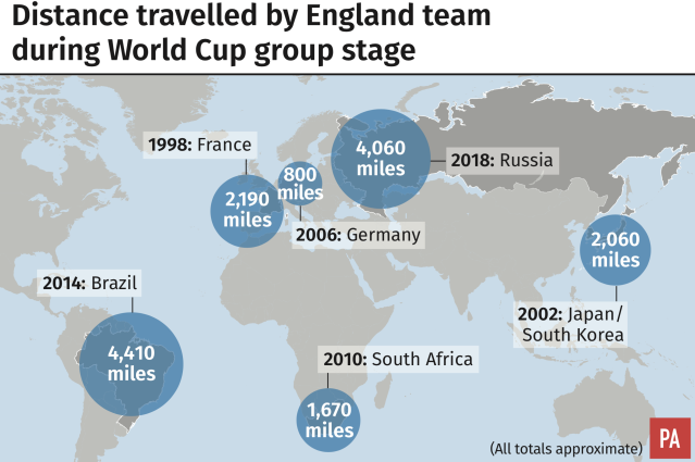 World Cup: Distance travelled by England during group stage (PA)