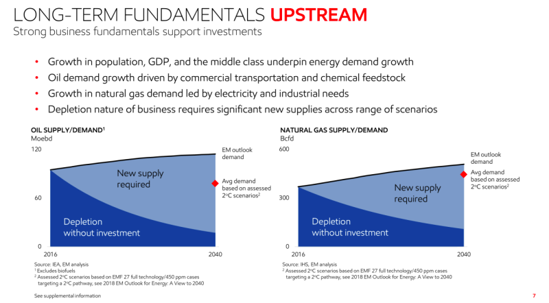 A slide from an Exxon presentation showing that even if the Paris accord's 2 degree mandate is met there will be a huge need for additional oil and natural gas supply