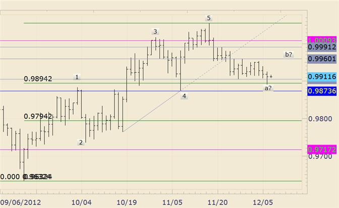 FOREX_Technical_Analysis_USDCAD_Spikes_into_Fibonacci_Support_body_usdcad.png, FOREX Technical Analysis: USD/CAD Spikes into Fibonacci Support