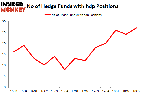 No of Hedge Funds with HDP Positions