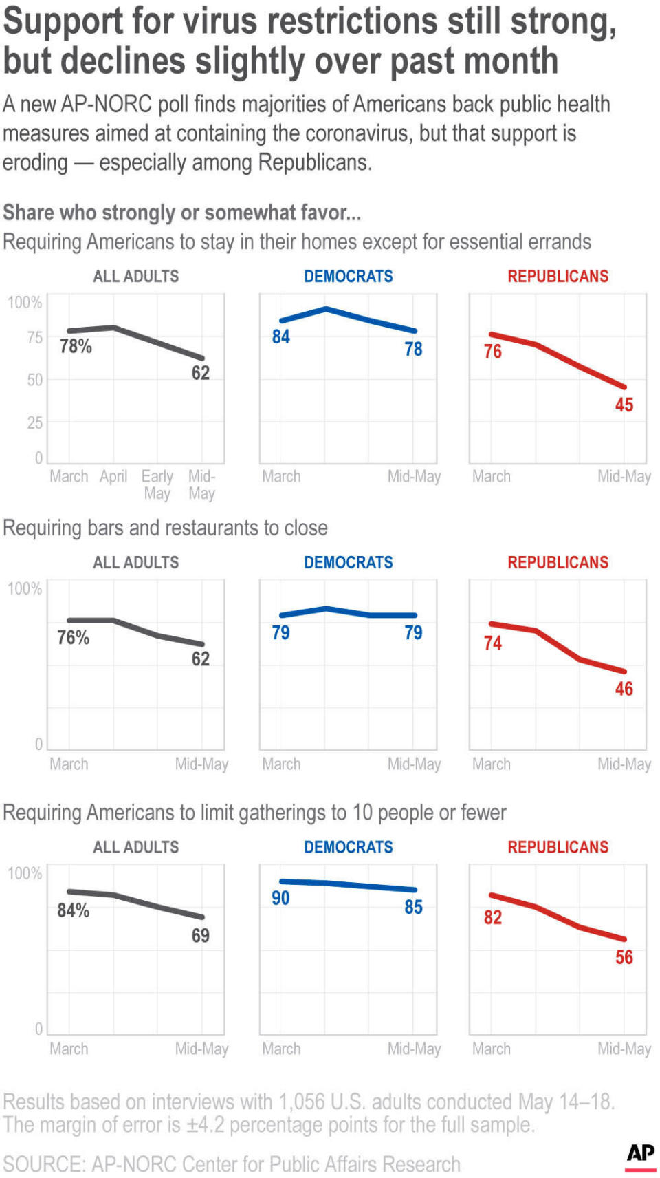 A new AP-NORC poll finds majorities of Americans back public health measures aimed at containing the coronavirus, but that support is eroding — especially among Republicans.