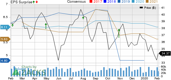 General Motors Company Price, Consensus and EPS Surprise