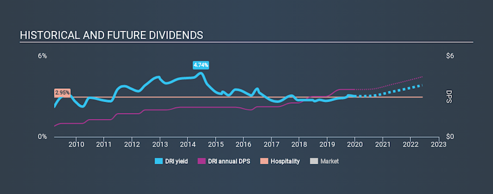 NYSE:DRI Historical Dividend Yield, December 19th 2019
