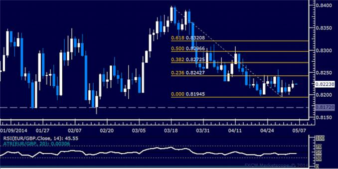 dailyclassics_eur-chf_body_Picture_11.png, Forex: EUR/GBP Technical Analysis – Short Trade Still in Play