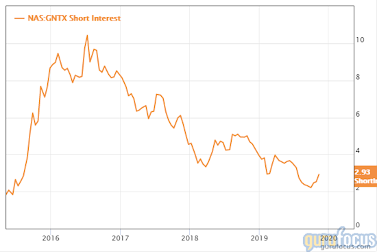 GuruFocus Gentex short interest chart