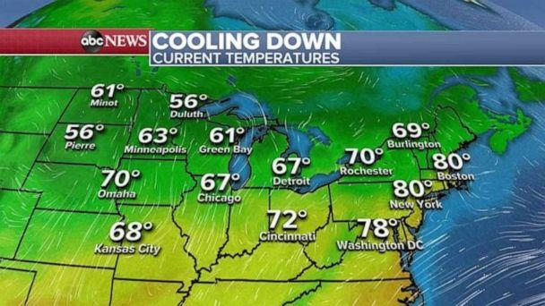 PHOTO: Temperatures are much cooler in the Midwest on Monday, with relief coming to the Northeast later in the day. (ABC News)