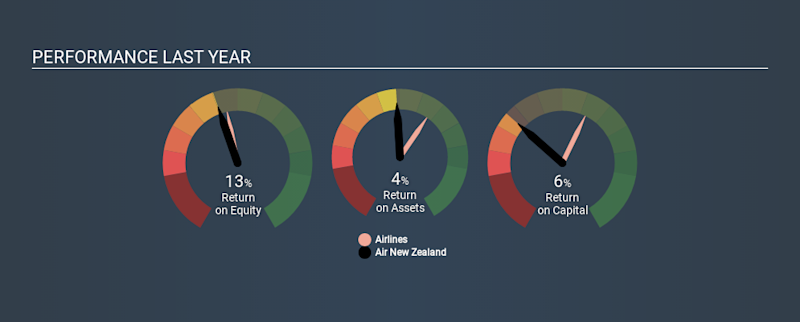 NZSE:AIR Past Revenue and Net Income, December 30th 2019