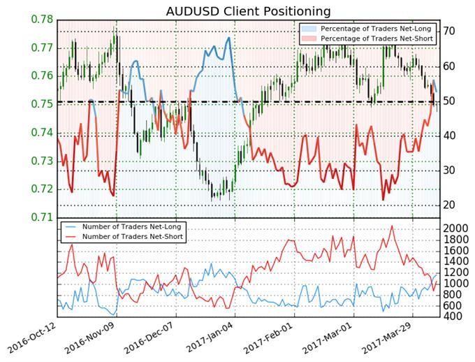 Australian Dollar Expected to Decline versus US Dollar