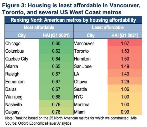 An Oxford Economics report shows Vancouver, Toronto and Hamilton are the least affordable cities in North America.