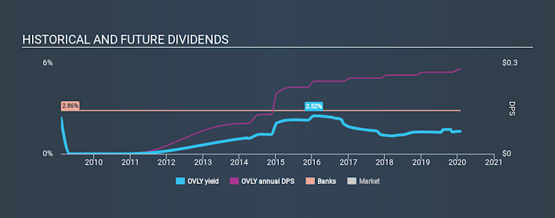 NasdaqCM:OVLY Historical Dividend Yield, January 28th 2020