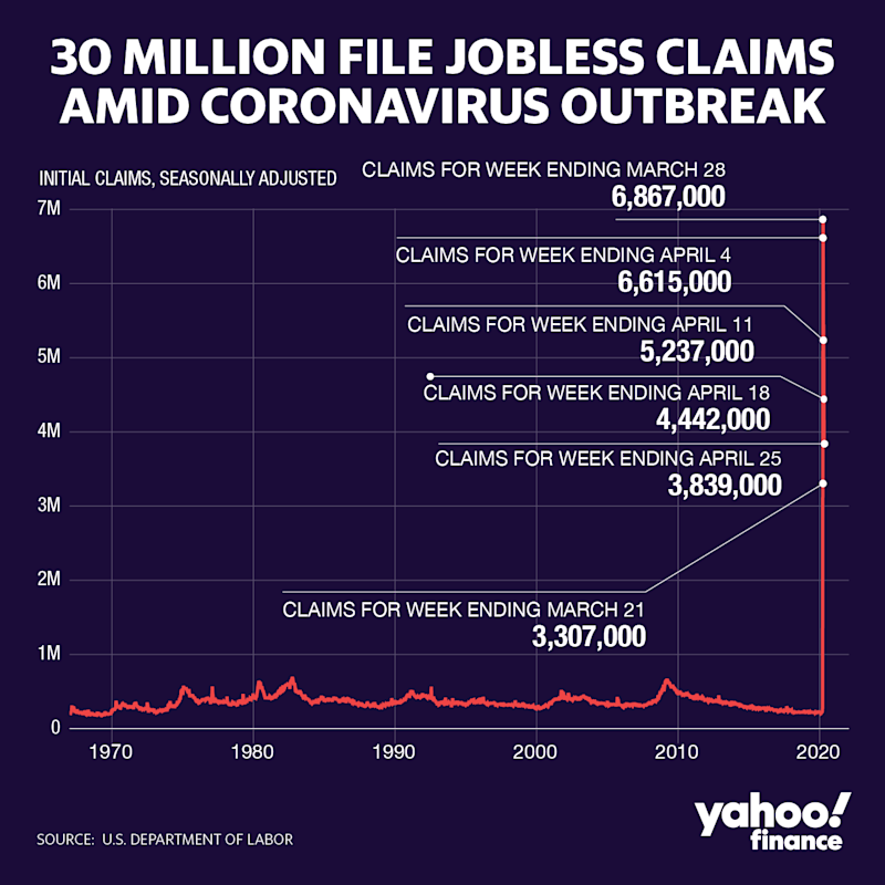 An unprecedented number of Americans filed for unemployment in recent weeks. (Yahoo Finance)