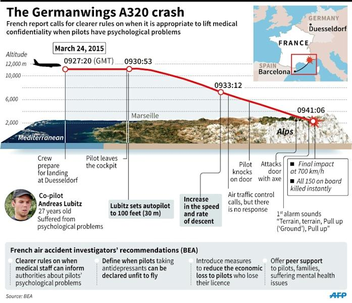 The Germanwings crash claimed 149 lives, plus the co-pilot Andreas Lubitz