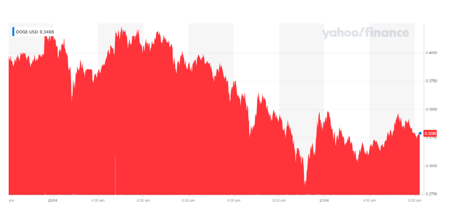 Dogecoin's price took a hit on Wednesday morning. Chart: Yahoo Finance UK