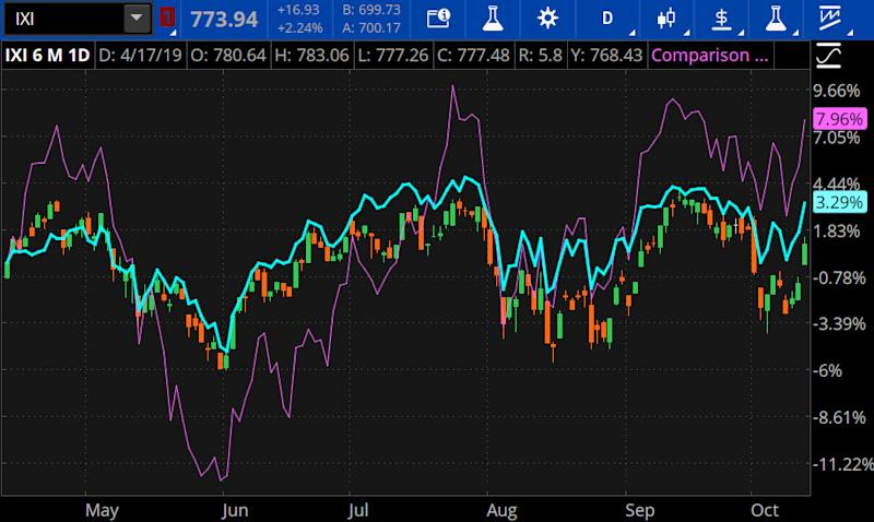 SOX, Tech sector and S&P 500 Index