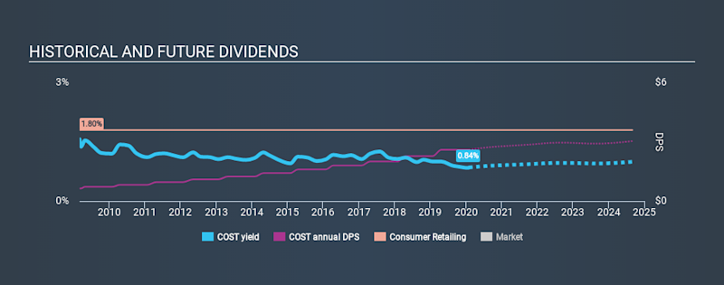 NasdaqGS:COST Historical Dividend Yield, February 2nd 2020