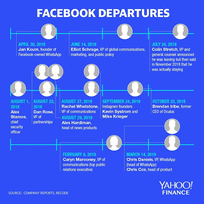 The dates that top Facebook executives announced their departures. Source: David Foster/Yahoo Finance