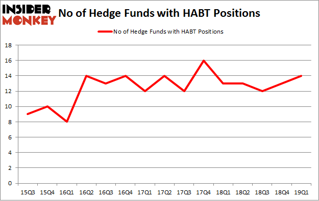 No of Hedge Funds with HABT Positions