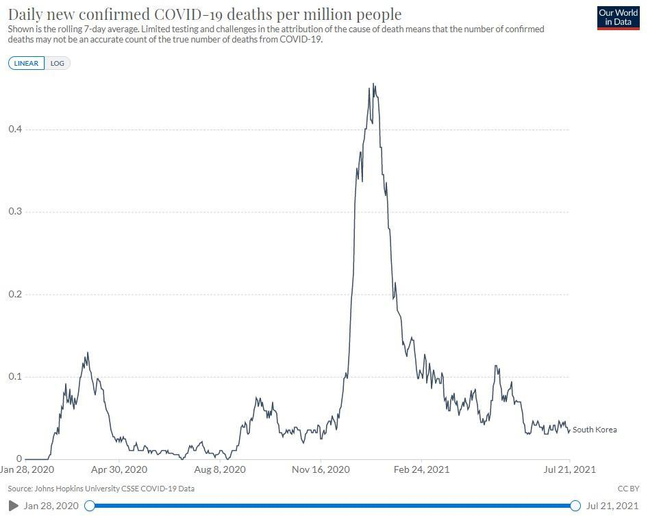 The rise in cases has not translated to a rise in deaths so far. (Our World in Data)