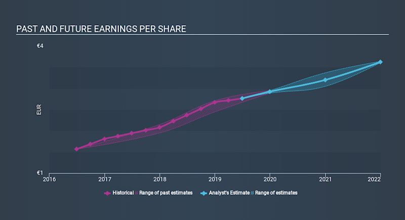 BIT:REY Past and Future Earnings, January 22nd 2020