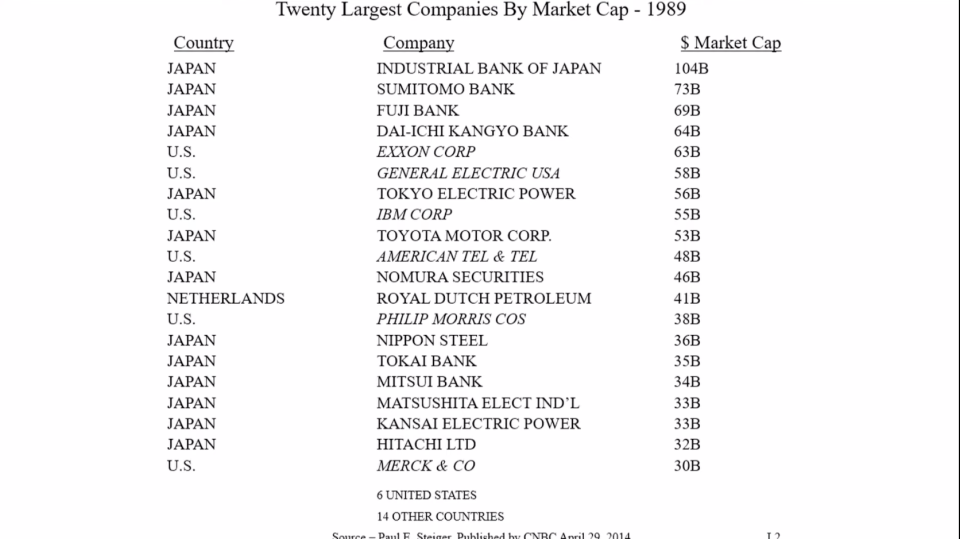 Buffett's slide of the 20 biggest companies by market cap in 1989