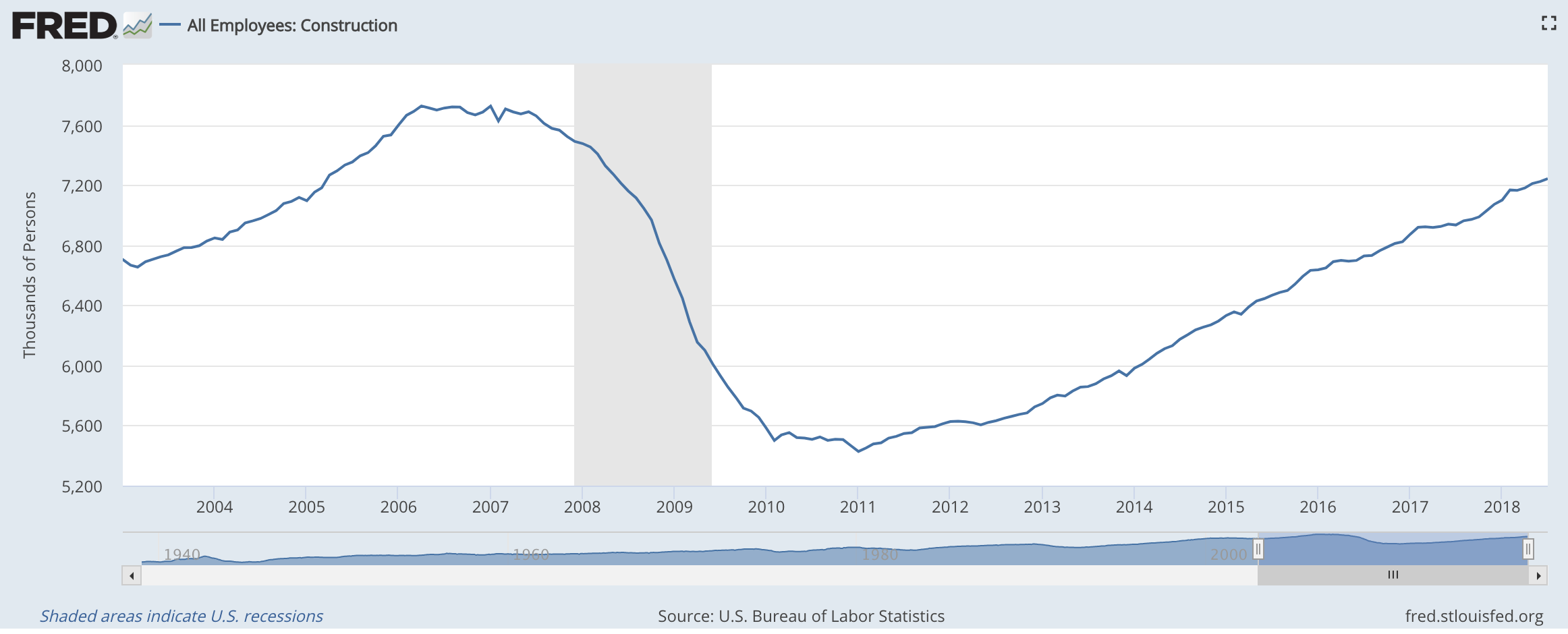 The Graph Shows Number Of Construction Workers Industry Since Fred Economic Data