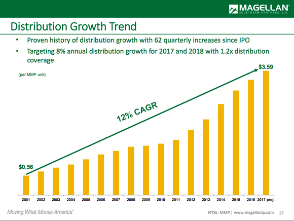 A bar chart showing Magellan's distribution growth over time