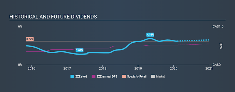 TSX:ZZZ Historical Dividend Yield, February 9th 2020