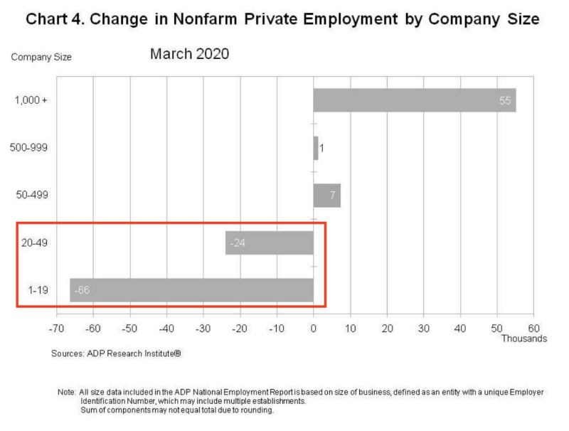 Small businesses lost 90,000 jobs in March, according to ADP/Moody's.