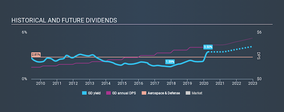 NYSE:GD Historical Dividend Yield April 4th 2020