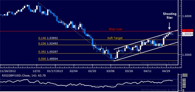 Forex_Analysis_GBPUSD_Short_Triggered_at_Channel_Top_body_Picture_5.png, GBP/USD Short Triggered at Channel Top