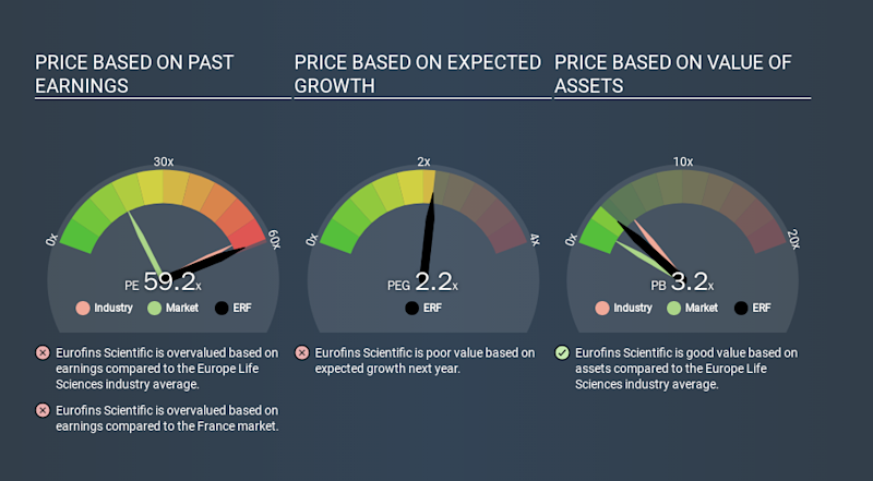 ENXTPA:ERF Price Estimation Relative to Market, January 24th 2020