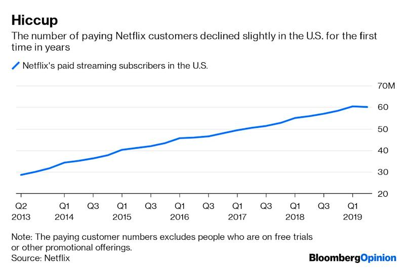 (Bloomberg Opinion) -- The optimistic scenario about Netflix Inc. goes like this: The companyis wise to spend like mad to create a new generation of entertainment service that capitalizes on the inexorable shift of people away from old ways of wasting time like television towardnew modes of wasting time like staring at smartphones.Eventually, the theory goes, Netflix willstop bleeding cash and borrowing money because it will be able to raise prices once it becomes essential to hundreds of millions of loyal customers. The profits will pour down like rain.That optimistic scenario just took a hit.Netflix lost paying customers in the U.S. during the second quarter for the first time in yearsafter it increased prices on its most popular plan to$13 a month from $11. The results show that there are limits to how much Netflix can raise people's bills and keep newcomers flowing in the door. Pricing power is not absolute. It turns outsome people don't want Netflix if it costs more.Netflix said on Wednesday that the number of its paid streaming subscribers in the U.S.fell slightly, from about 60.2 million at the end of the first quarter to 60.1 million at the end of June. It's the first time that I can see since Netflix streaming became a standalone service that the number of customers decreased from onequarter to the next.That slight decline came as Netflix pushed through its higher subscription prices in the U.S. and in some other countries. Netflix's share price fell 12% in after-hours trading — about back to where it was trading in January.Netflix added a net 2.8million new paid streaming customers outside the U.S., which was significantly lower than Netflix had expected. That shortfall came particularly in regions where Netflix increased prices.The company also said its fresh programming in the second quarter attracted fewer new paying subscribers than it expected. (Mind you, this was after Netflix boasted — including in its earnings results on Wednesday —about the high v