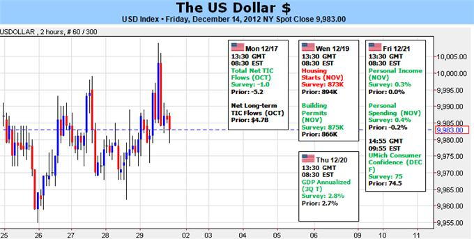us_dollar_trading_forecast_body_Picture_5.png, Forex: US Dollar Targets Losses, but Trading Defensively into January