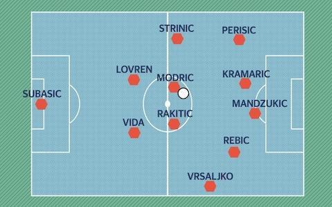 <span>Croatia possible attacking 4-2-3-1 shape in possession. Modric and Rakitic stay deep near the centre-backs, who split wide</span>