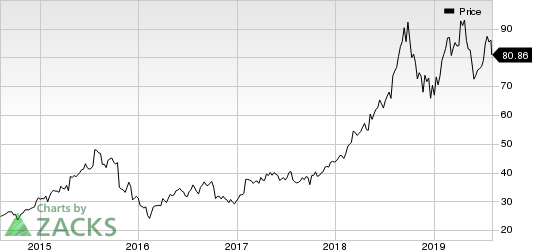 Fortinet, Inc. Price