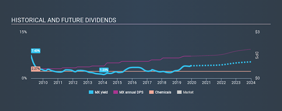 TSX:MX Historical Dividend Yield, December 5th 2019