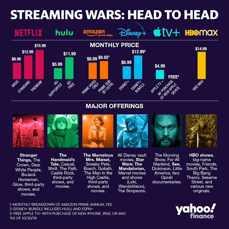 Here's how the biggest players in the streaming wars stack up.
