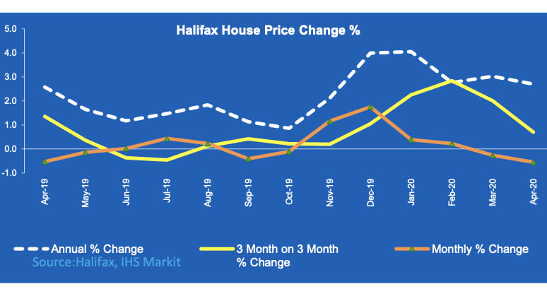 UK house prices over time. (Halifax / IHS Markit)
