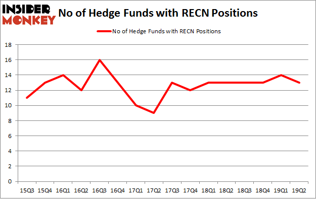 No of Hedge Funds with RECN Positions