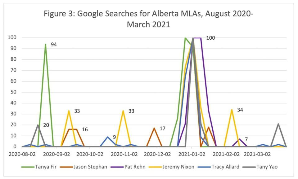 A line graph shows spikes in Google searches on the names of Alberta politicians.