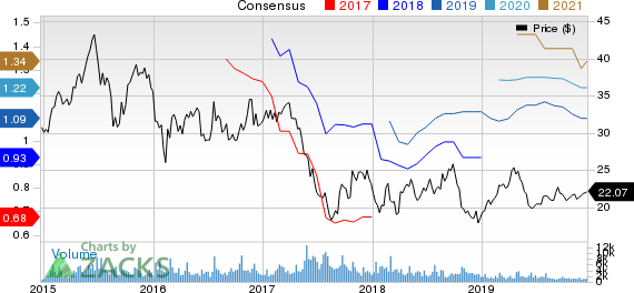 IMAX Corporation Price and Consensus
