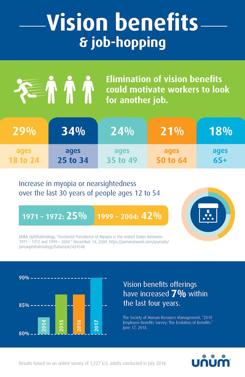 Unum finds significant number of Millennials value vision insurance