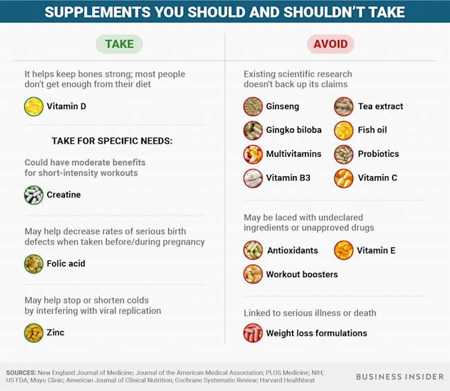 BI Graphics_Supplements chart supplements vitamins