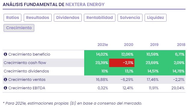NEXTera ENERGY: the energy that blows from Wall Street
