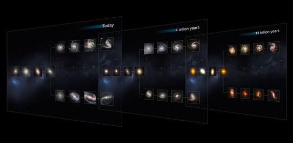 "This image shows ""slices"" of the Universe at different times throughout its history (present day, and at 4 and 11 billion years ago). Each slice goes further back in time, showing how galaxies of each type appear. Image released August 15, 2013"