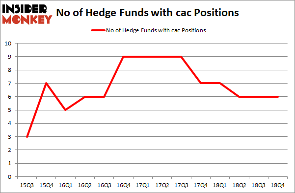 No of Hedge Funds with CAC Positions