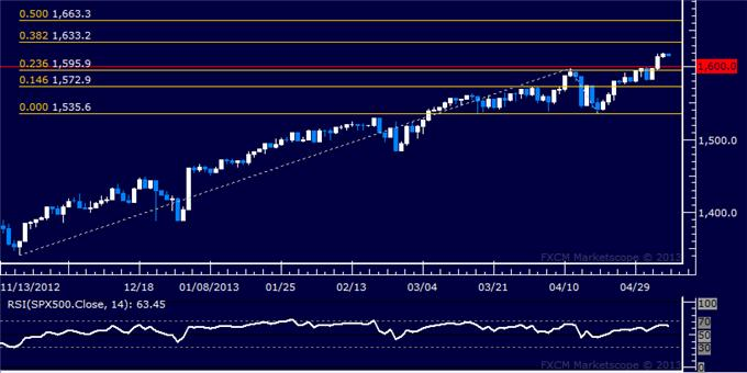 Forex_US_Dollar_Edges_Higher_as_SP_500_Hits_New_Record_High_body_Picture_6.png, US Dollar Edges Higher as S&P 500 Hits New Record High