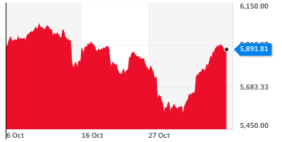 The FTSE 100 has seen a strong week after declines last week as UK and European coronavirus cases and restrictions increased. Chart: Yahoo Finance UK