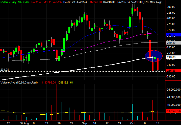 3 Big Stock Charts For Tuesday Nvidia Ppl And Walgreens Boots Alliance